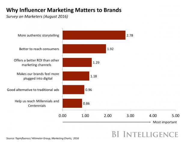 Influencer marketing có ảnh hưởng như thế nào đến chiến lược SEO của bạn